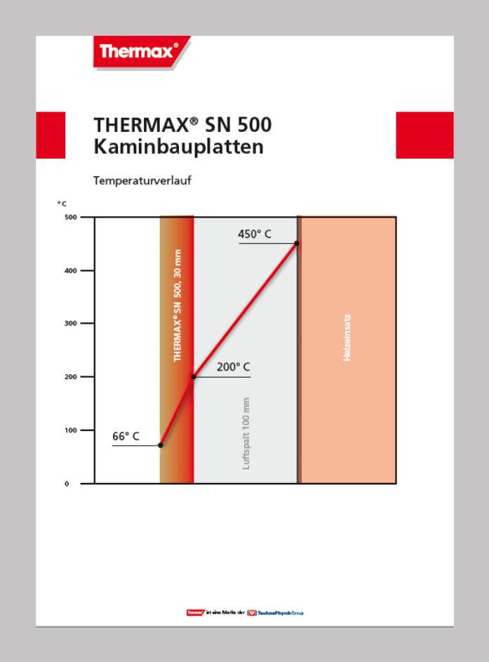 THERMAX_SN500_Temperaturverlauf